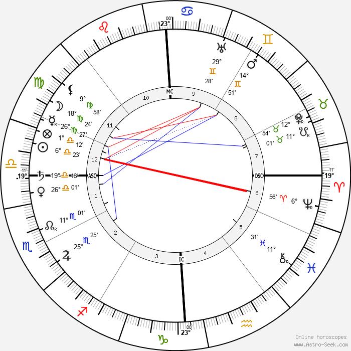 Miguel de Unamuno y Jugo - Birth horoscope chart