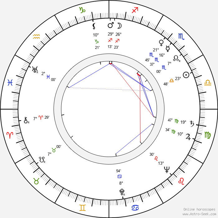 Miguel Delibes - Birth horoscope chart