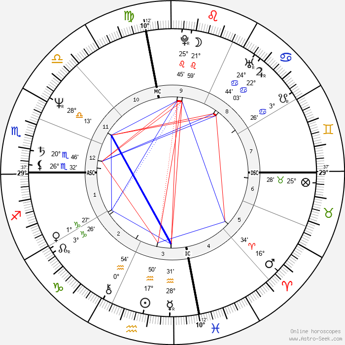 Miguel Ferrer - Birth horoscope chart