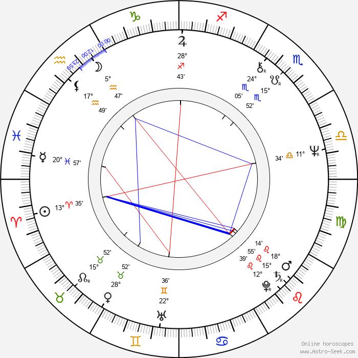 Miguel Herz-Kestranek - Birth horoscope chart
