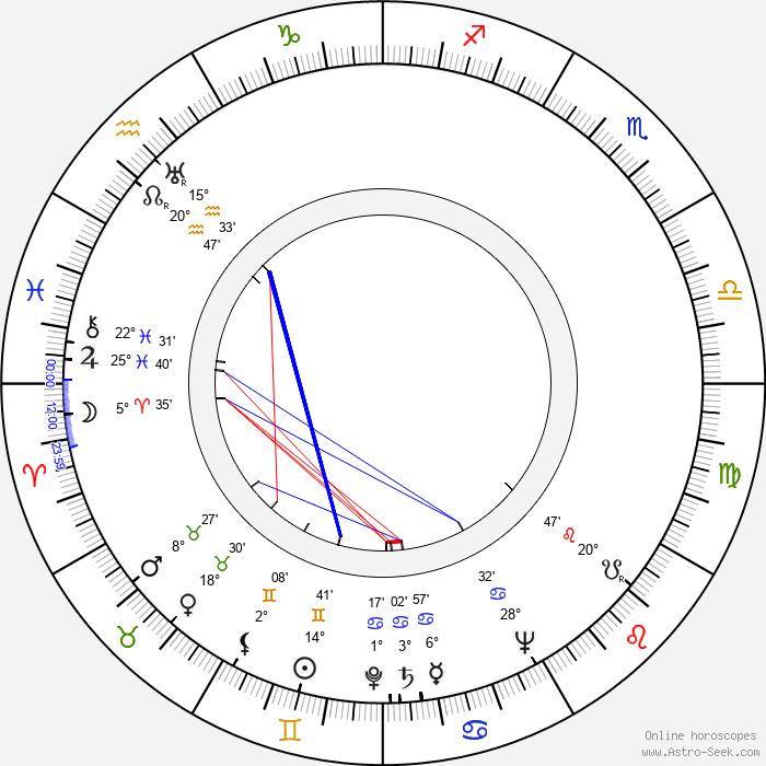 Miguel Iglesias - Birth horoscope chart