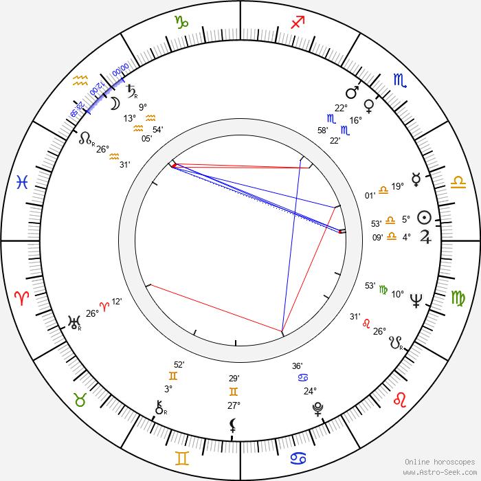 Miguel Madrid - Birth horoscope chart