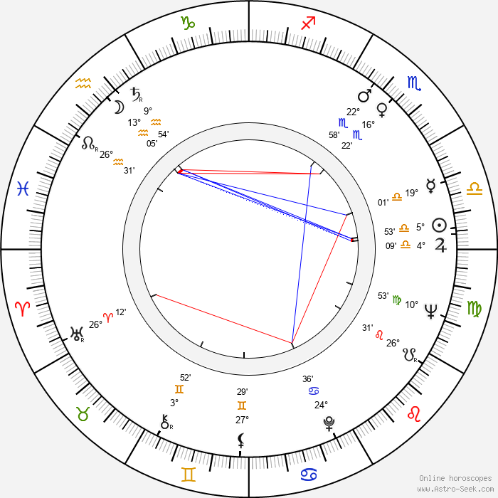 Miguel Madrid - Birth horoscope chart