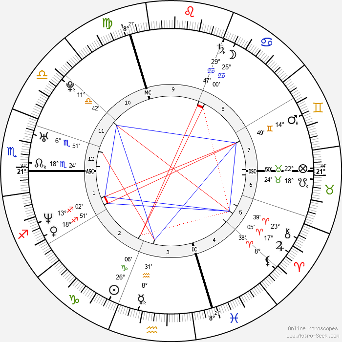 Miguel Martínez - Birth horoscope chart