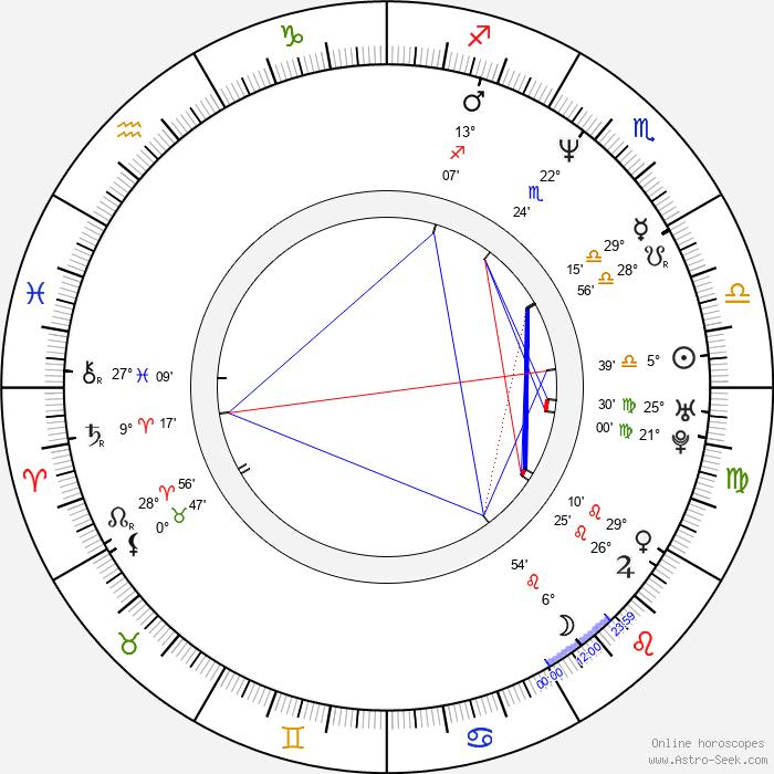 Miguel Nadal - Birth horoscope chart