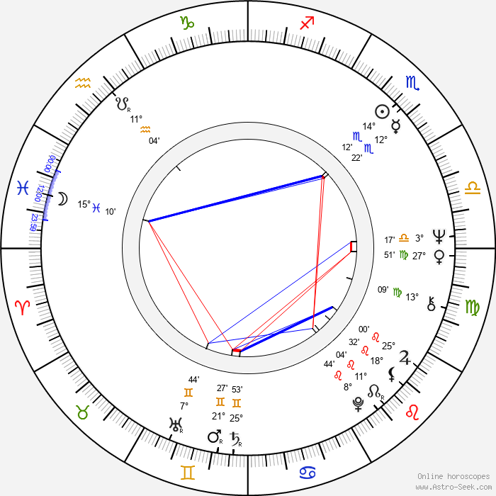 Miguel Rellán - Birth horoscope chart