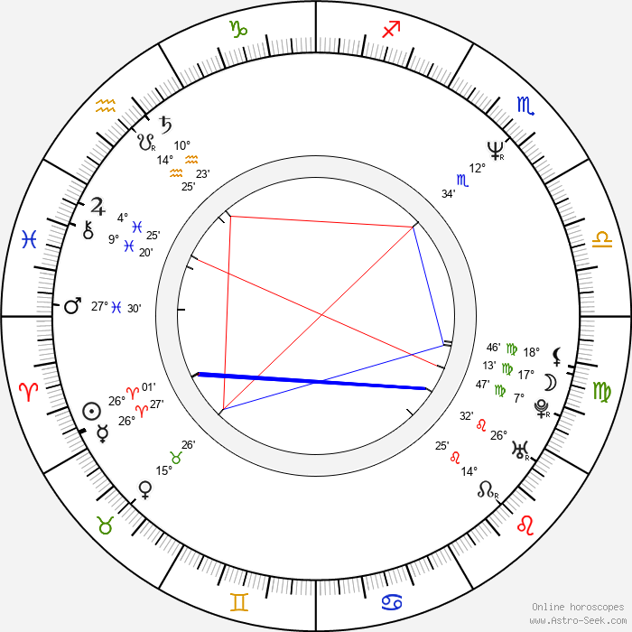 Mihaela Popa - Birth horoscope chart