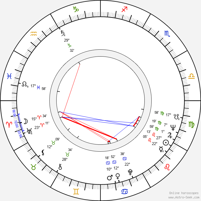 Mihai Constantinescu - Birth horoscope chart