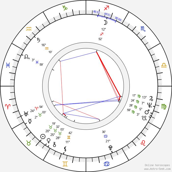 Mihai Iacob - Birth horoscope chart