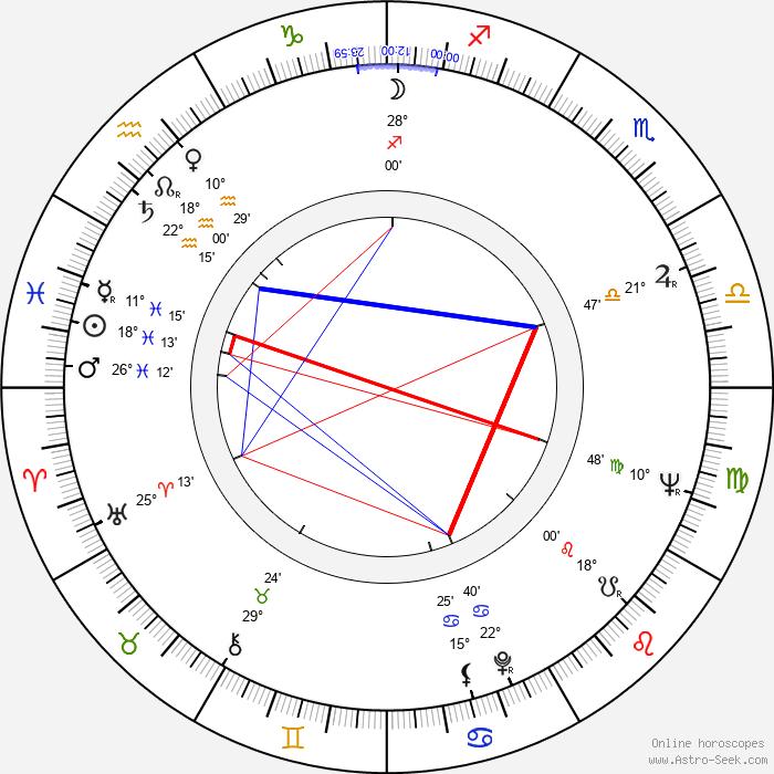 Mihai Volontir - Birth horoscope chart