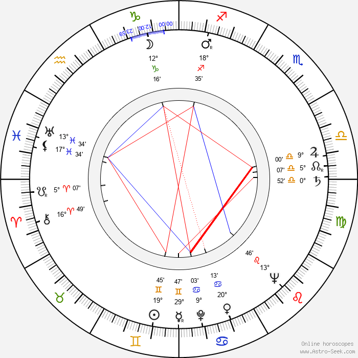 Mihalis Kakogiannis - Birth horoscope chart