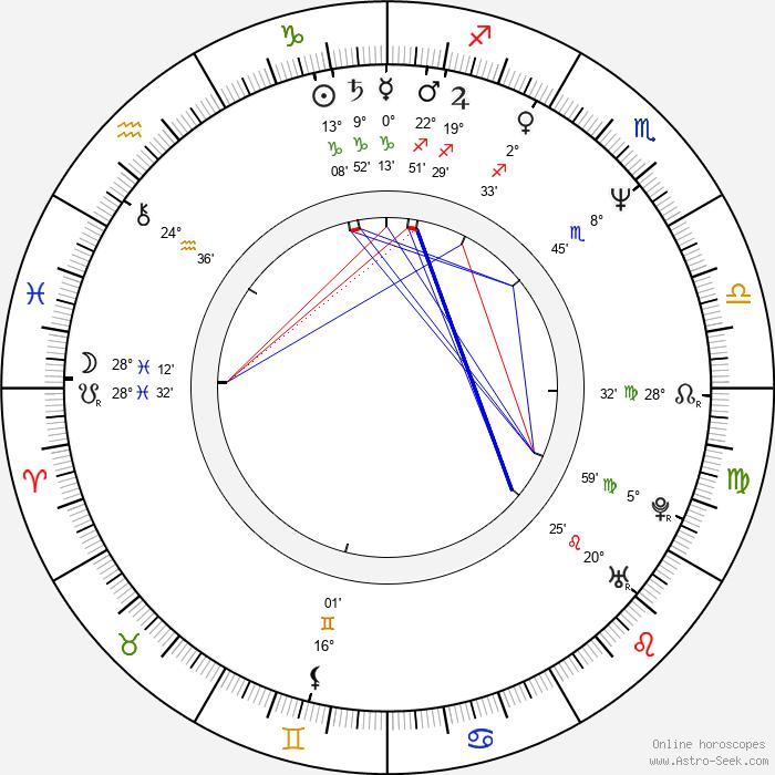 Mihnea Columbeanu - Birth horoscope chart