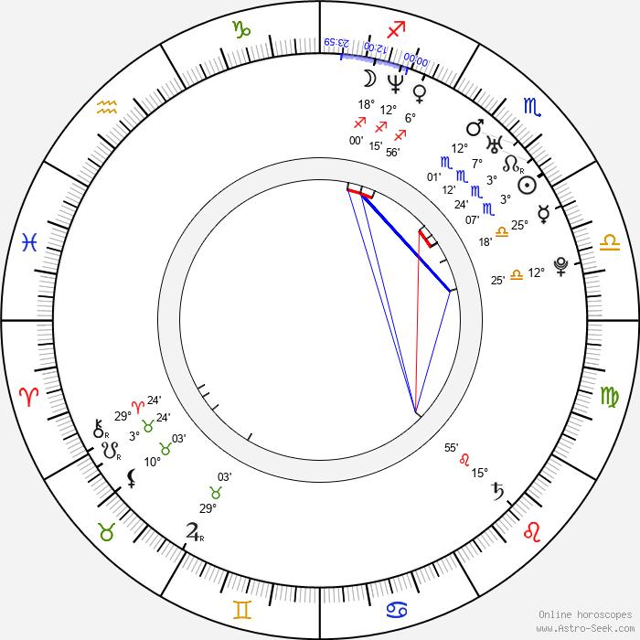 Miikka Kiprusoff - Birth horoscope chart