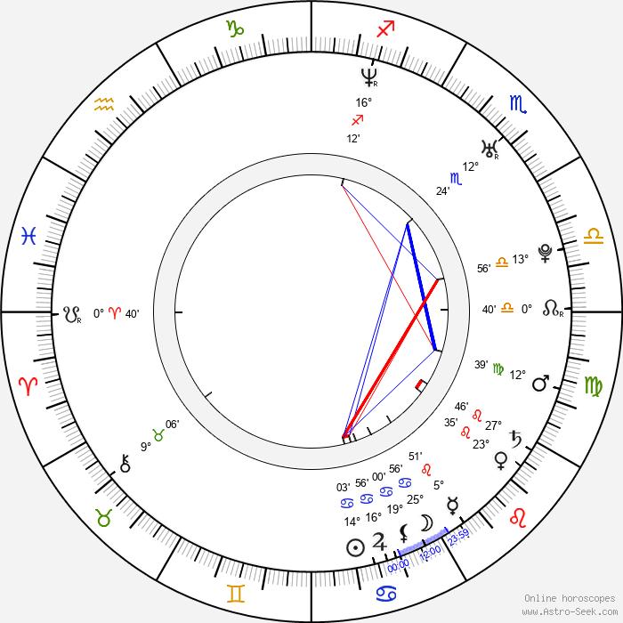 Miina Maasola - Birth horoscope chart