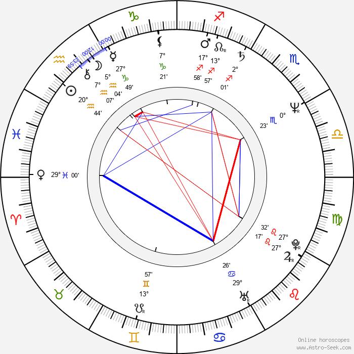 Miitta Sorvali - Birth horoscope chart