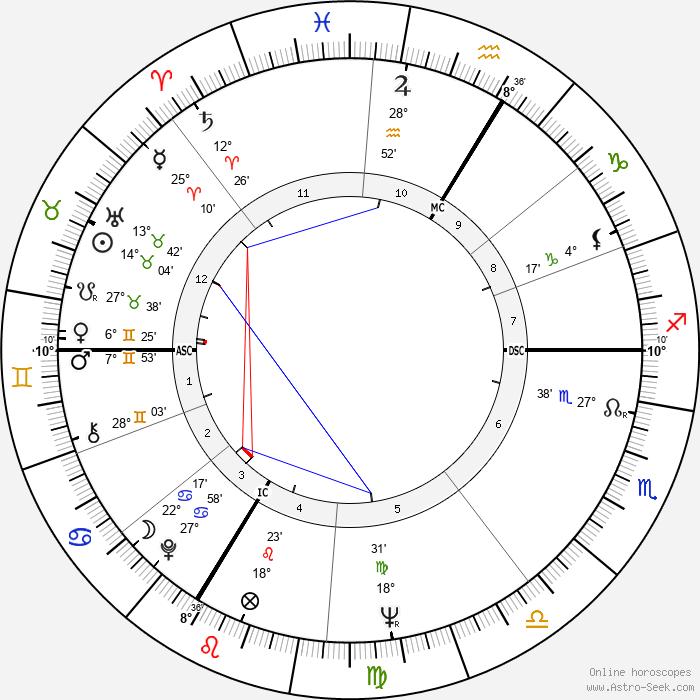 Mijanou Bardot - Birth horoscope chart