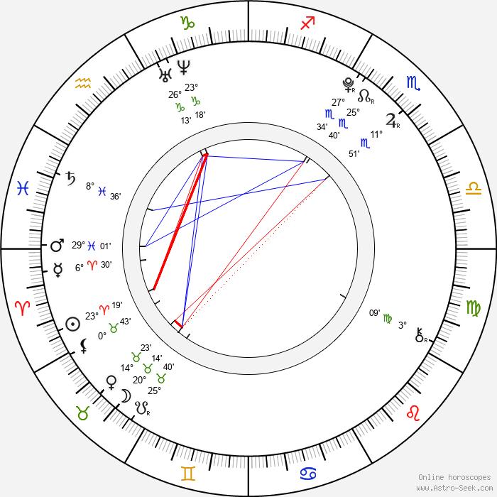 Mika Akizuki - Birth horoscope chart