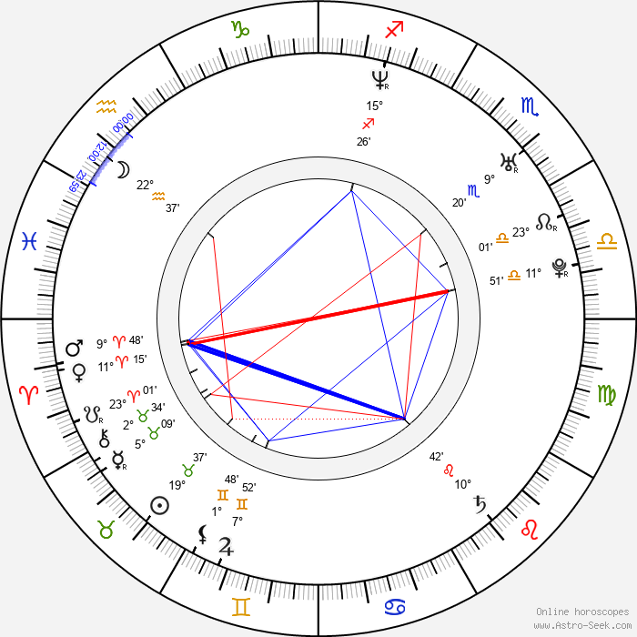 Mika Kohonen - Birth horoscope chart