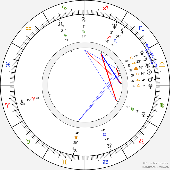 Mika Ninagawa - Birth horoscope chart