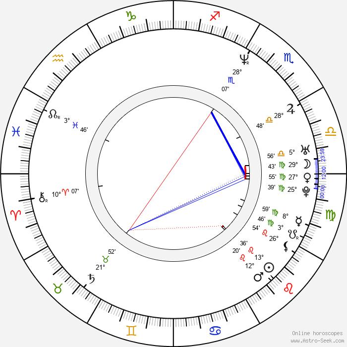 Mika Ronkainen - Birth horoscope chart