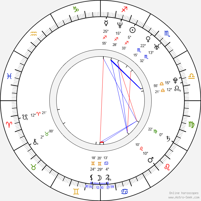 Mika Tan - Birth horoscope chart