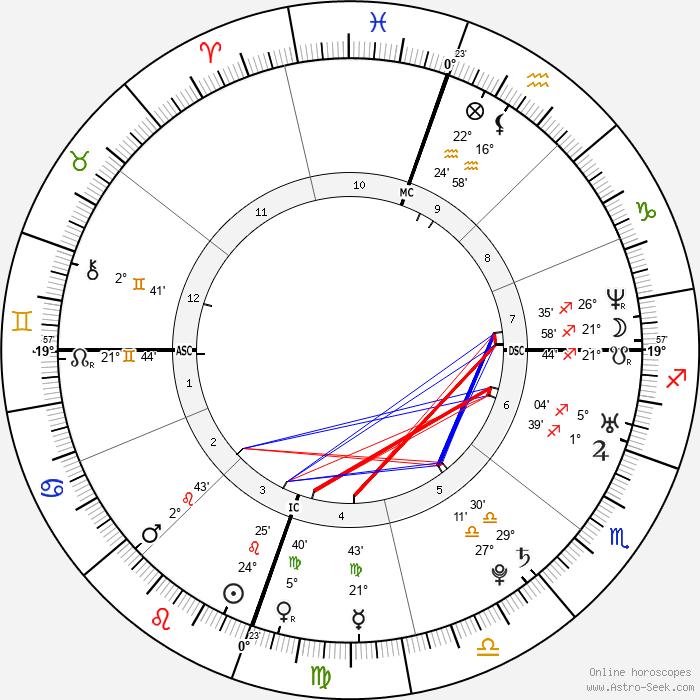 Mika - Birth horoscope chart