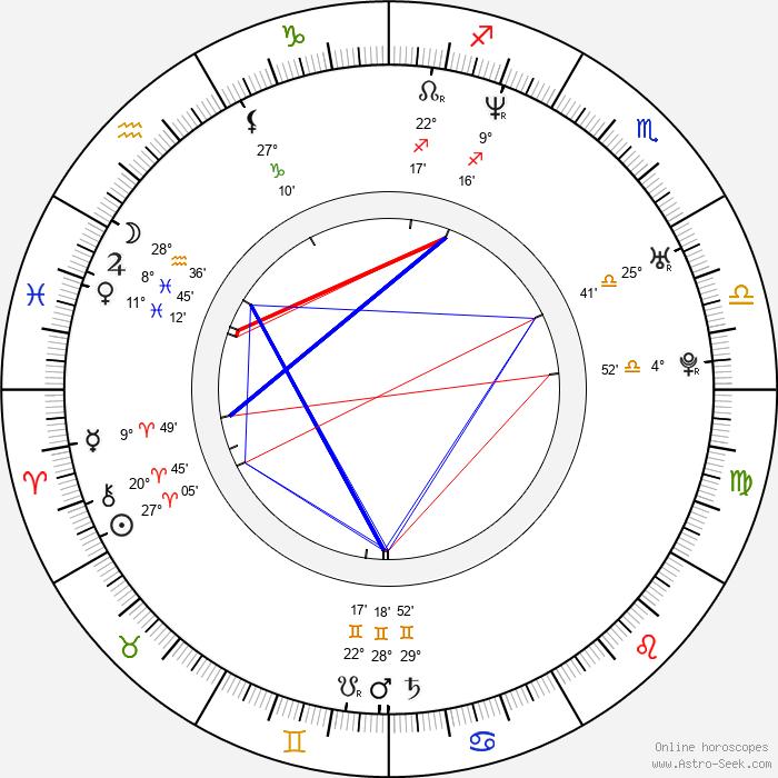 Mikael Åkerfeldt - Birth horoscope chart