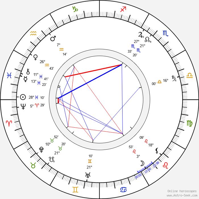 Mikael Lybeck - Birth horoscope chart