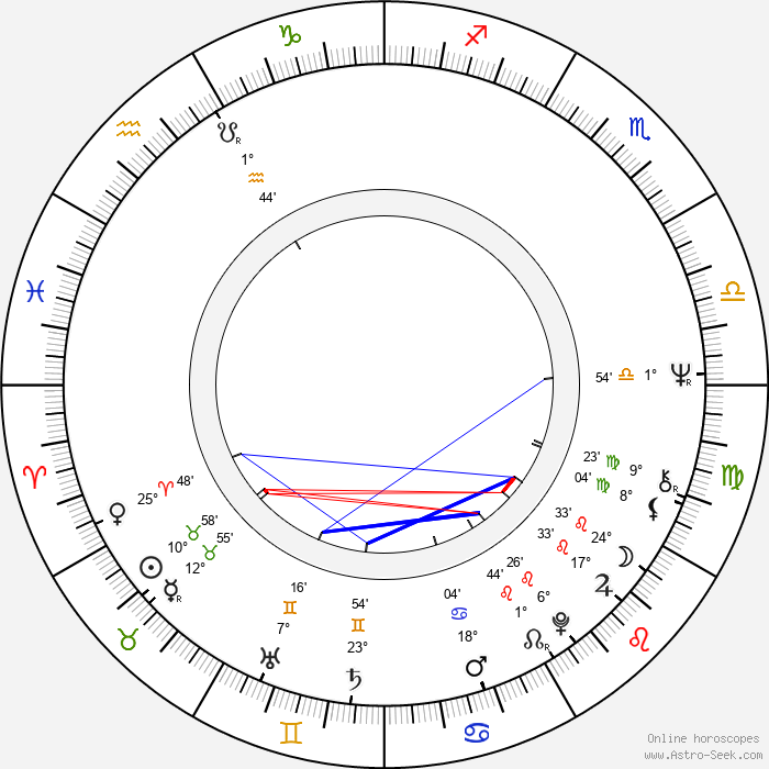 Mikael Wahlforss - Birth horoscope chart