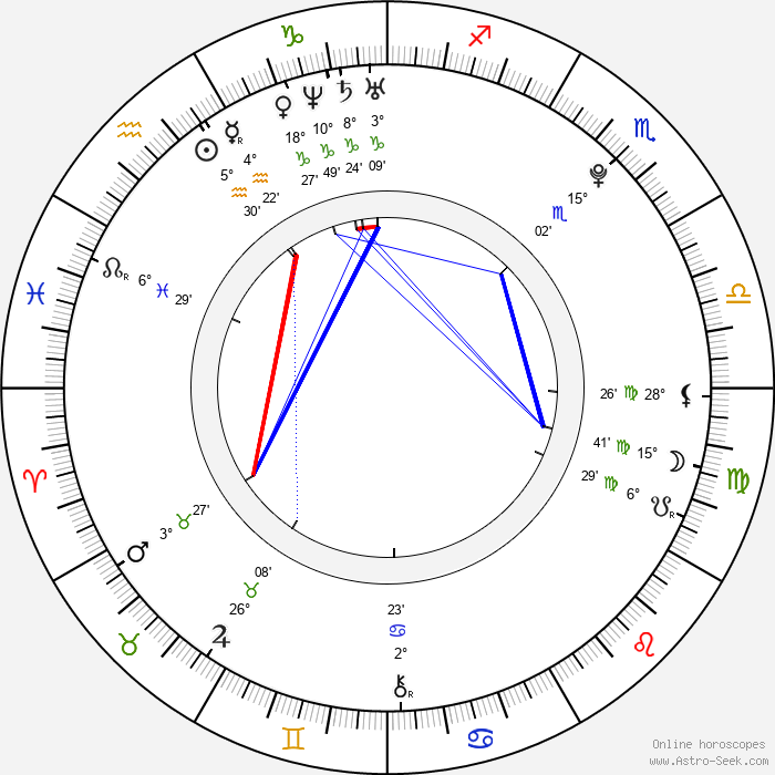 Mikako Tabe - Birth horoscope chart