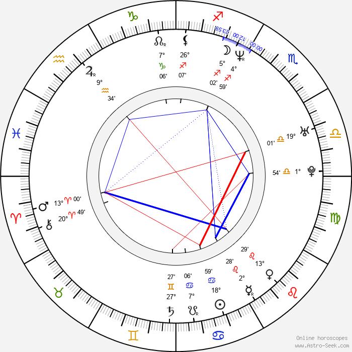 Mikala Krogh - Birth horoscope chart