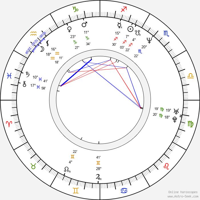 Mike Barker - Birth horoscope chart