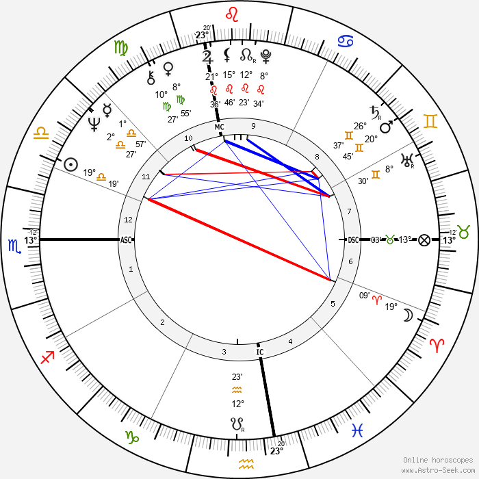 Mike Barnicle - Birth horoscope chart
