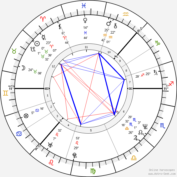 Mike Barson - Birth horoscope chart