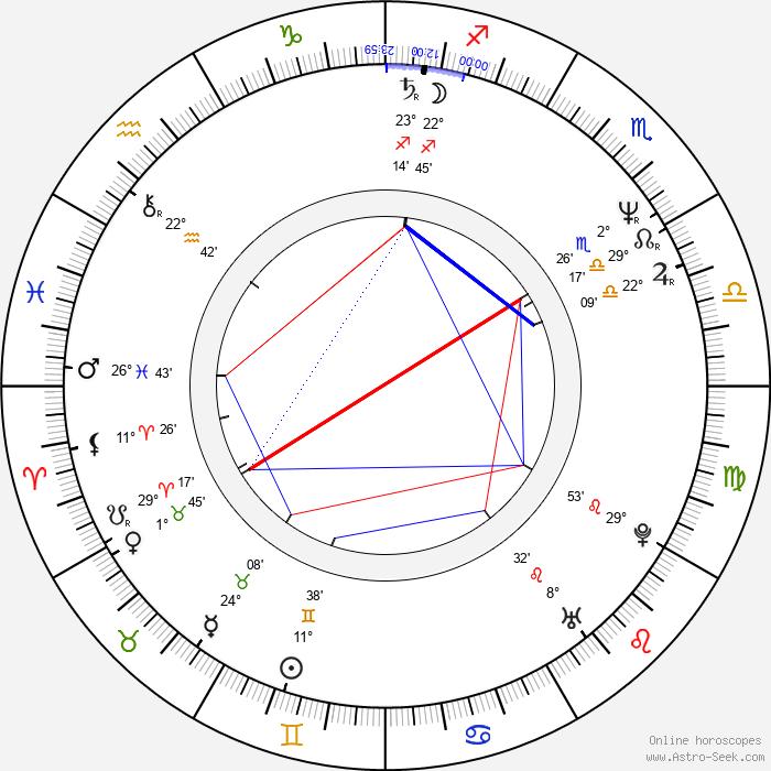 Mike Binder - Birth horoscope chart