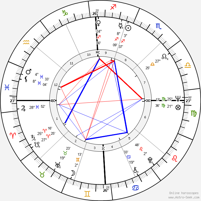 Mike Boorda - Birth horoscope chart
