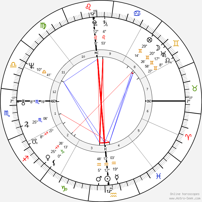 Mike Brant - Birth horoscope chart