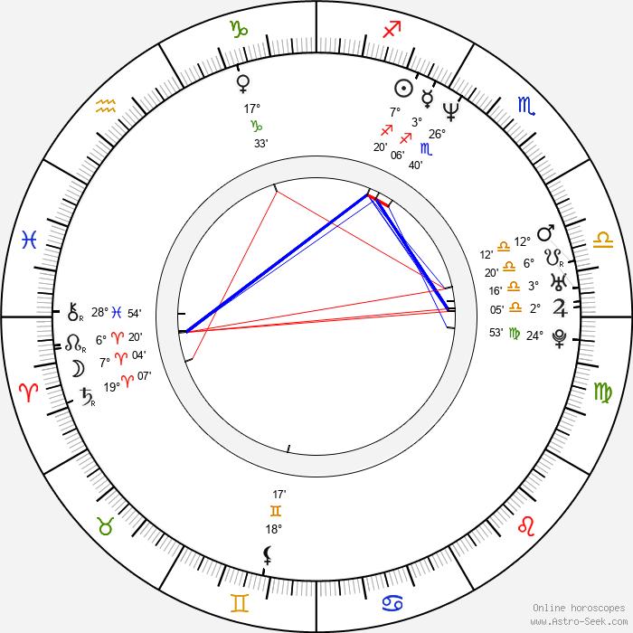 Mike DiMeo - Birth horoscope chart