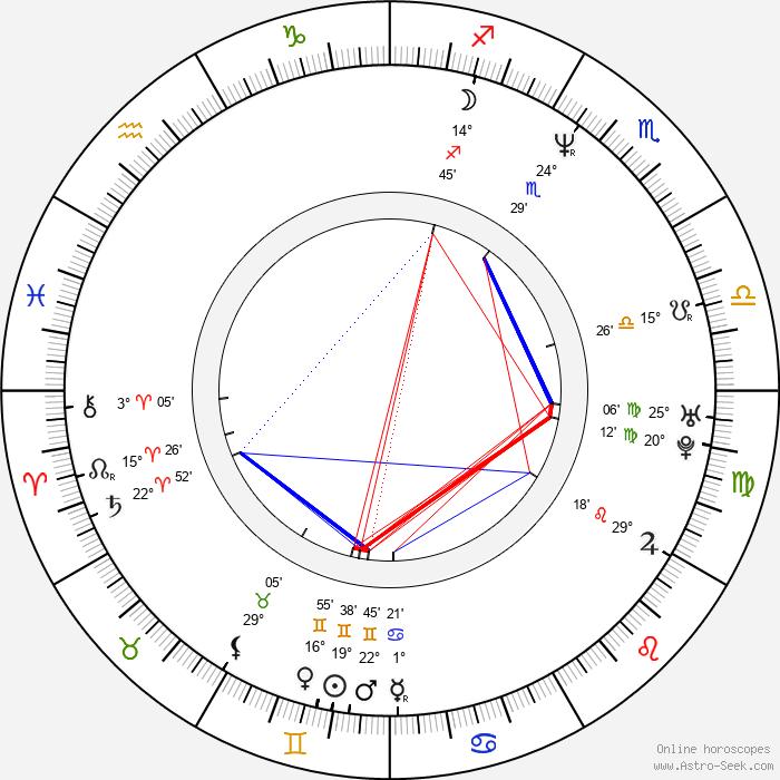 Mike Dopud - Birth horoscope chart