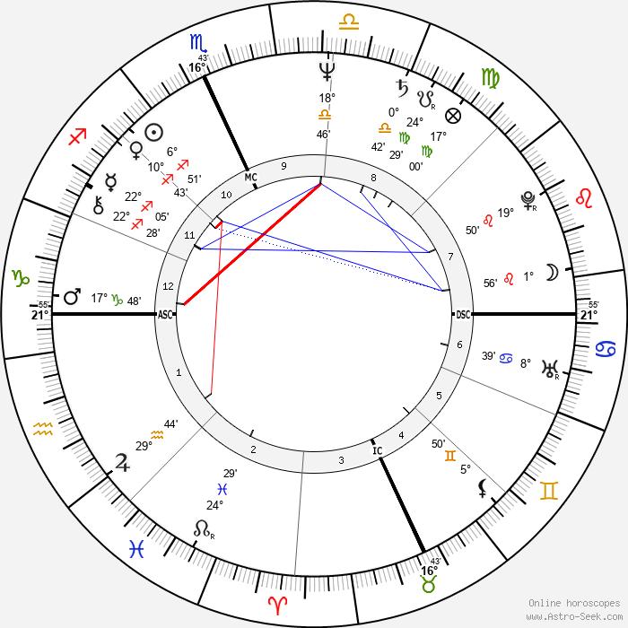 Mike Easler - Birth horoscope chart