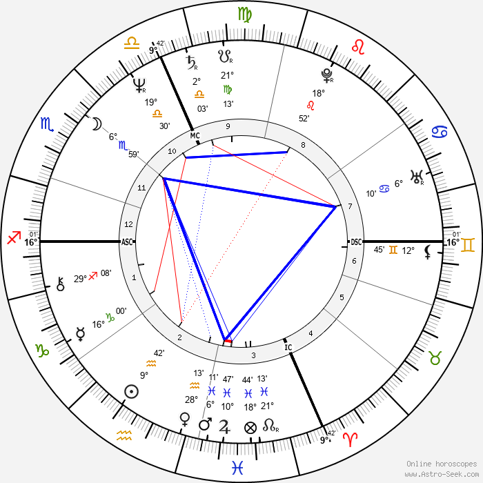 Mike Eayrs - Birth horoscope chart