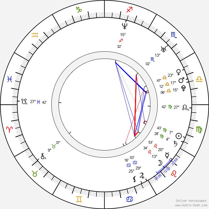 Mike Erwin - Birth horoscope chart