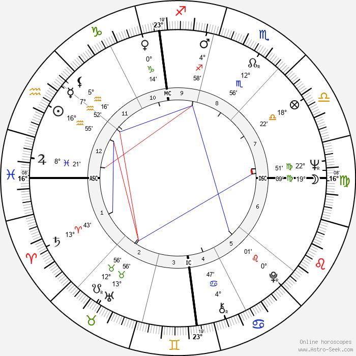 Mike Farrell - Birth horoscope chart