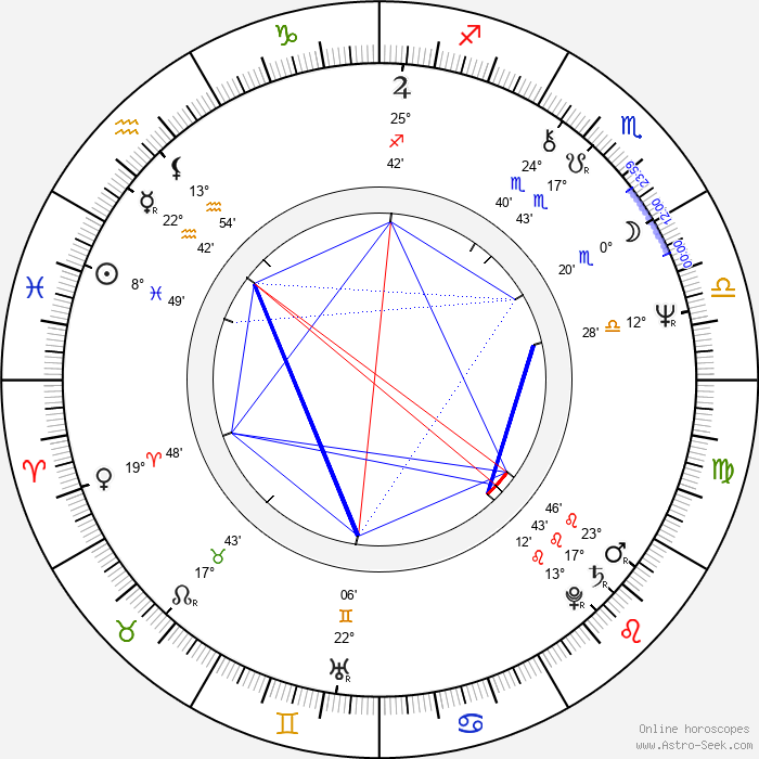 Mike Figgis - Birth horoscope chart