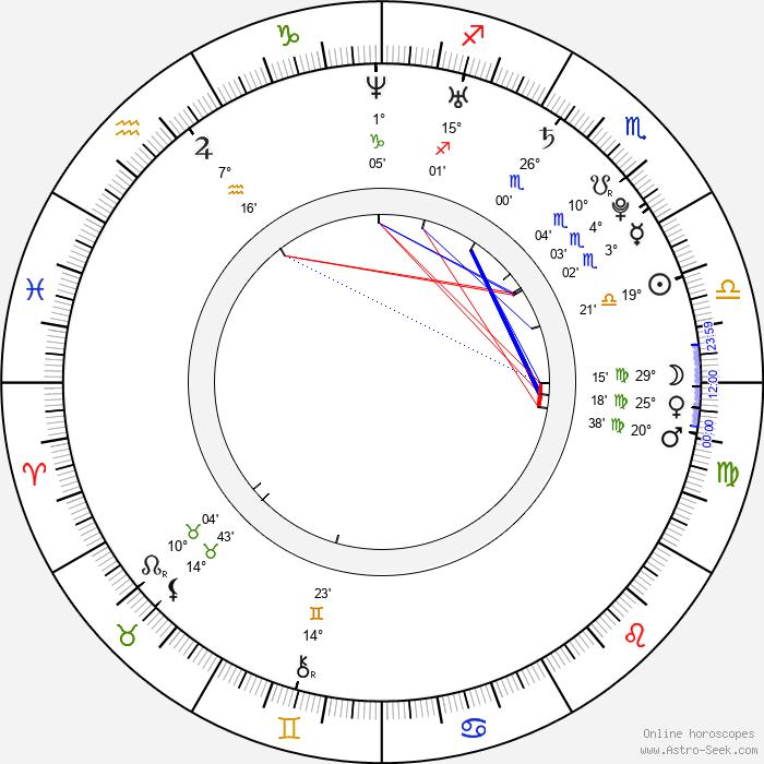 Mike Green - Birth horoscope chart