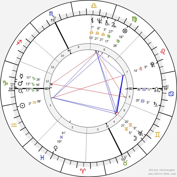 Mike Harris - Birth horoscope chart