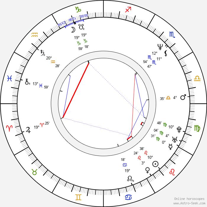Mike Holmes - Birth horoscope chart