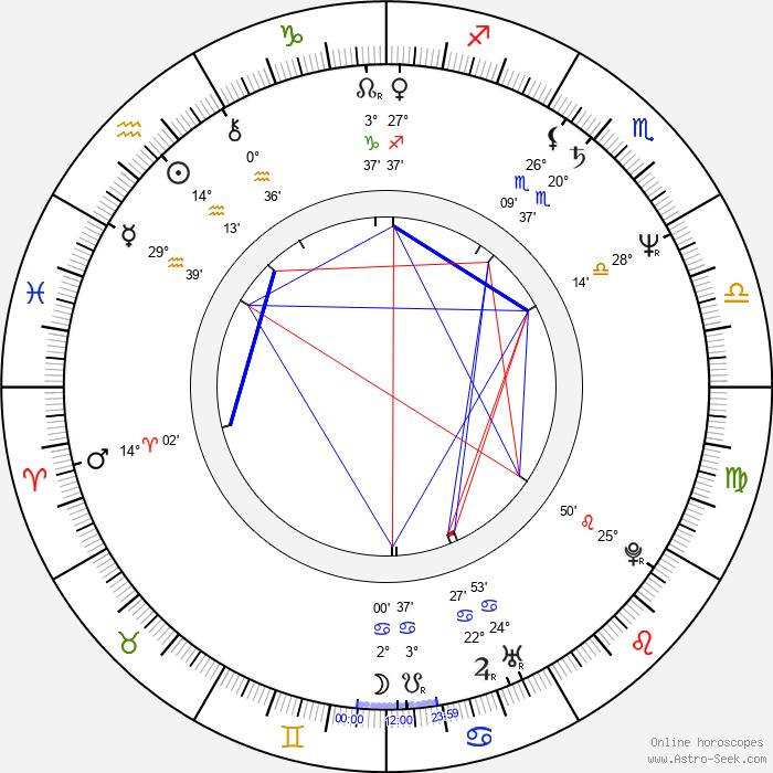 Mike Horner - Birth horoscope chart