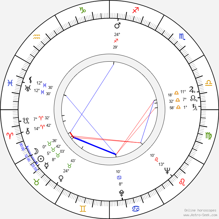 Mike Kellin - Birth horoscope chart