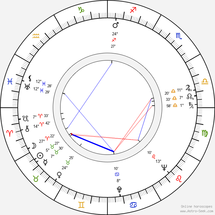 Mike Kellin - Birth horoscope chart